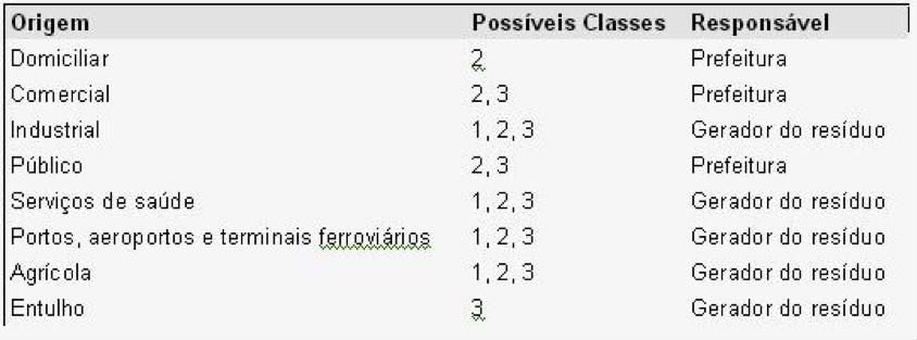 classificação_residuos